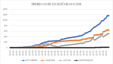 Photo of 10.08.2020.-COVID-19 STATISTIKA ZA ZDK